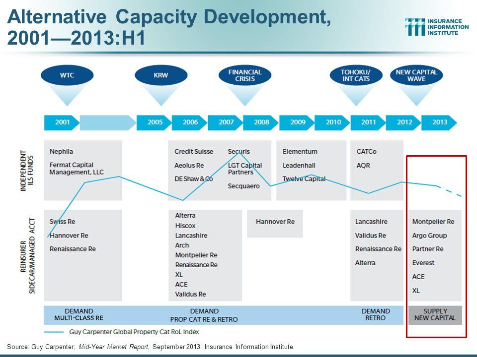 Alternative Capacity Development, 2001—2013:H1