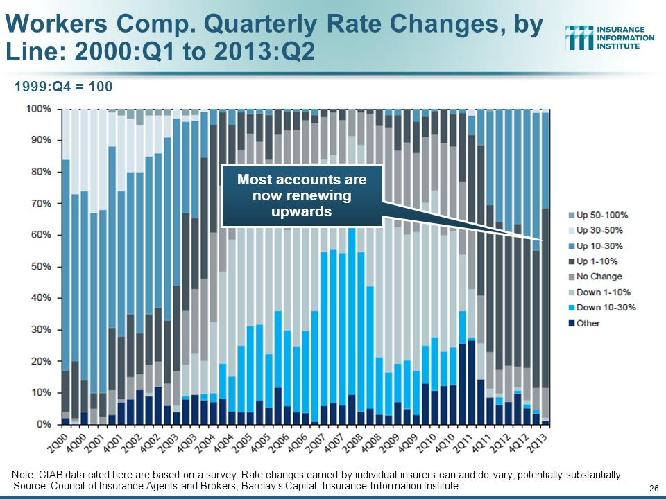 Workers Comp. Quarterly Rate Changes, by Line: 2000:Q1 to 2013:Q2