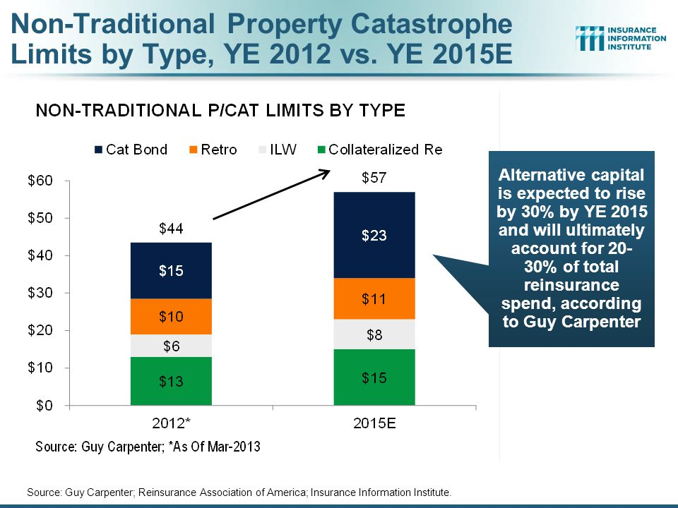 Non-Traditional Property Catastrophe Limits by Type, YE 2012 vs