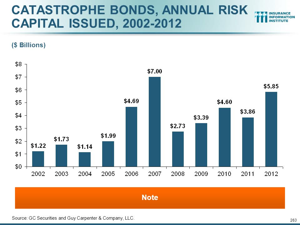 CATASTROPHE BONDS, ANNUAL RISK CAPITAL ISSUED, 2002-2012