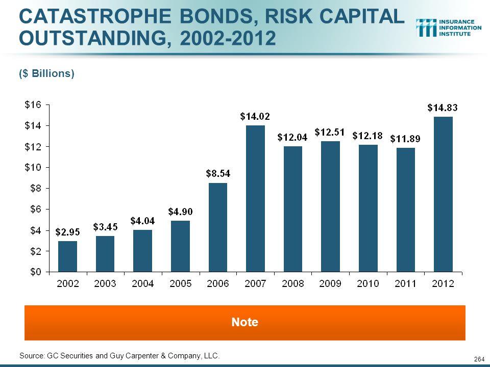 CATASTROPHE BONDS, RISK CAPITAL OUTSTANDING, 2002-2012