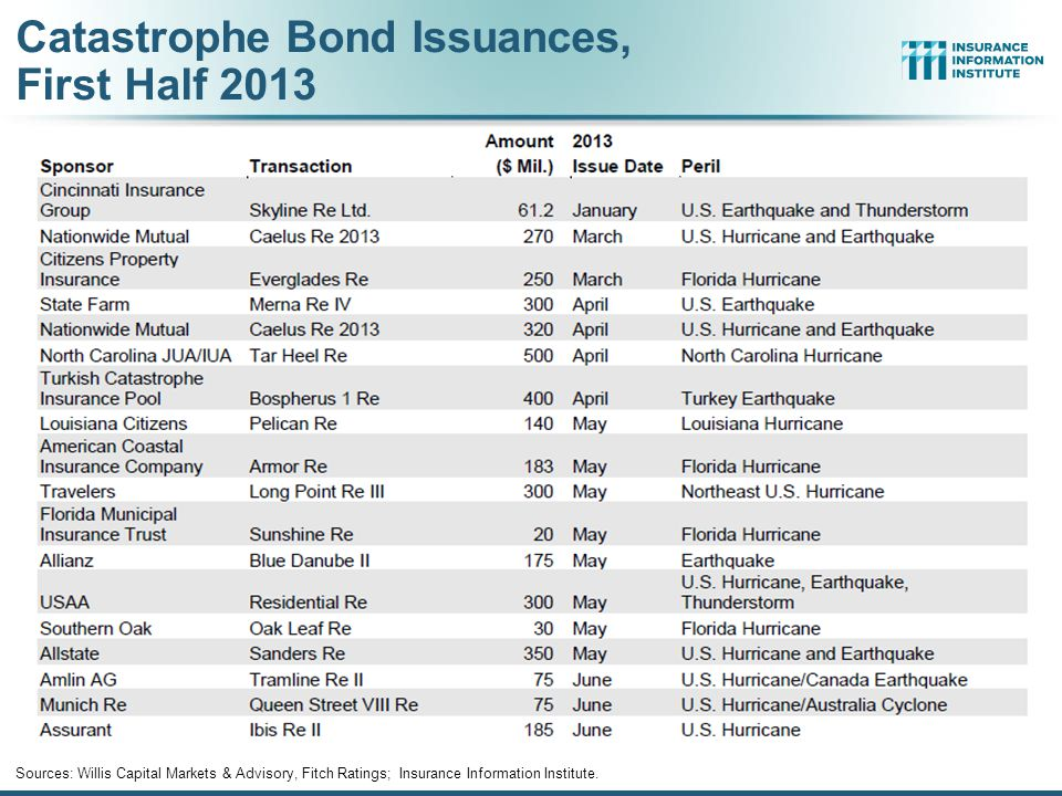 Catastrophe Bond Issuances, First Half 2013