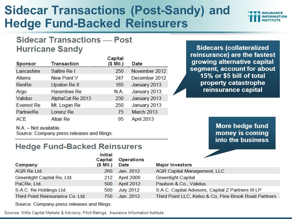 Sidecar Transactions (Post-Sandy) and Hedge Fund-Backed Reinsurers