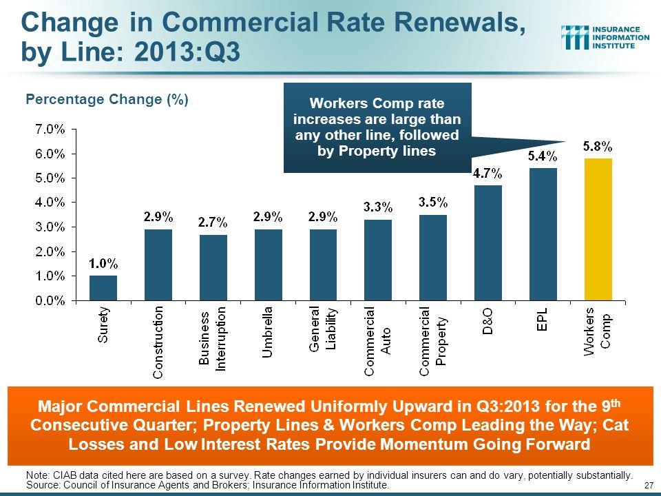 Change in Commercial Rate Renewals, by Line: 2013:Q3