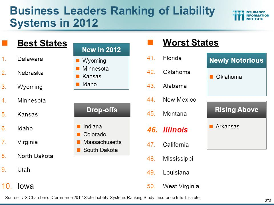 Business Leaders Ranking of Liability Systems in 2012