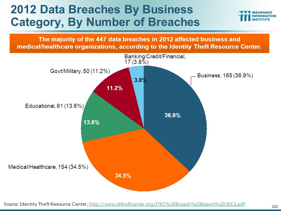 2012 Data Breaches By Business Category, By Number of Breaches