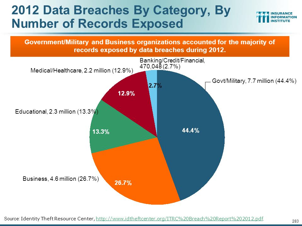 2012 Data Breaches By Category, By Number of Records Exposed