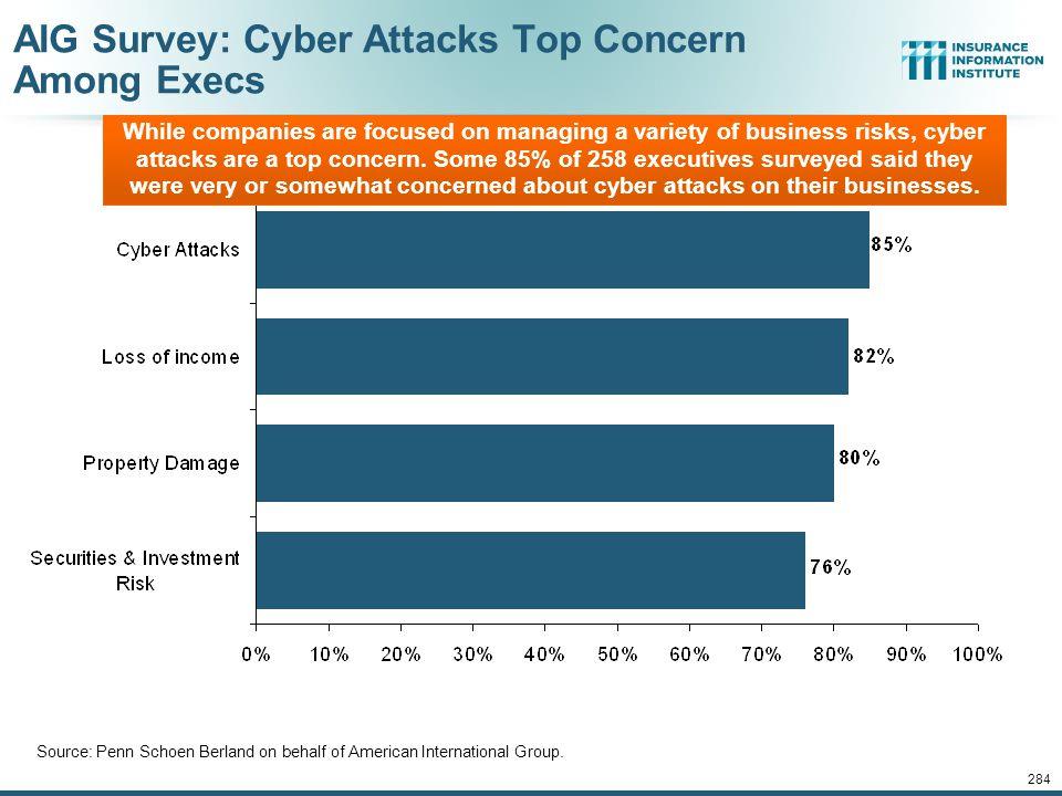 AIG Survey: Cyber Attacks Top Concern Among Execs