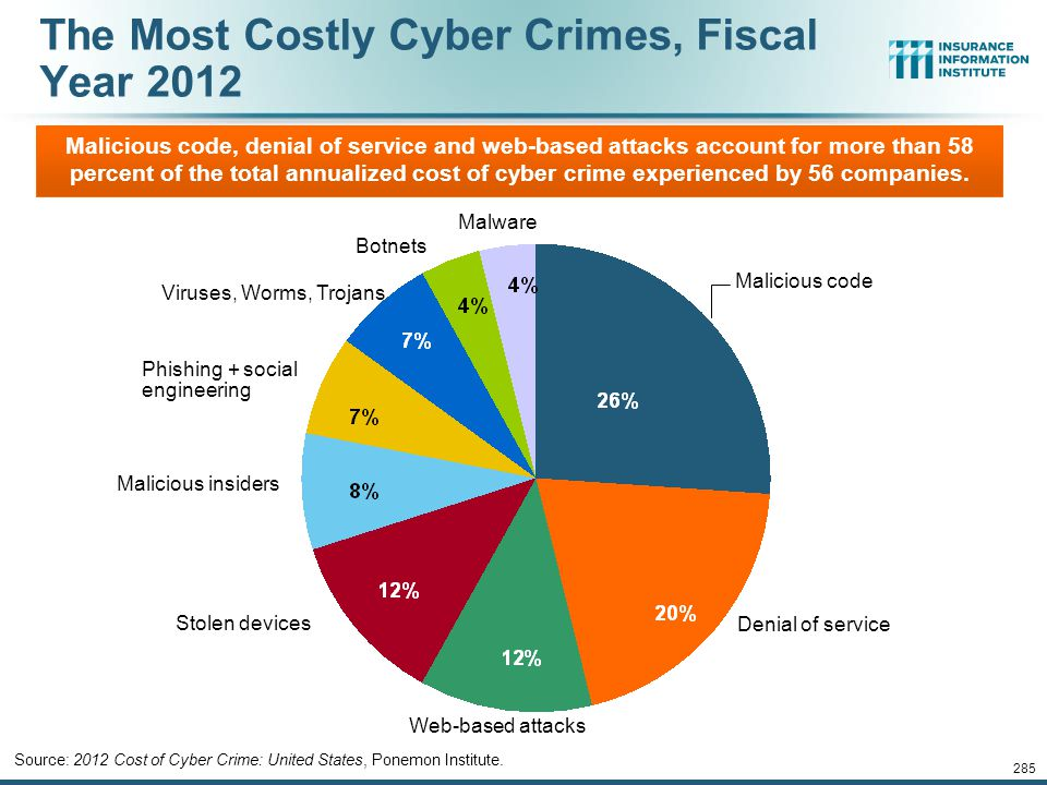 The Most Costly Cyber Crimes, Fiscal Year 2012