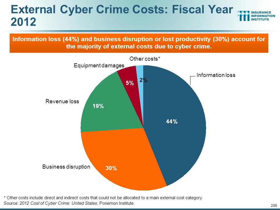 External Cyber Crime Costs: Fiscal Year 2012