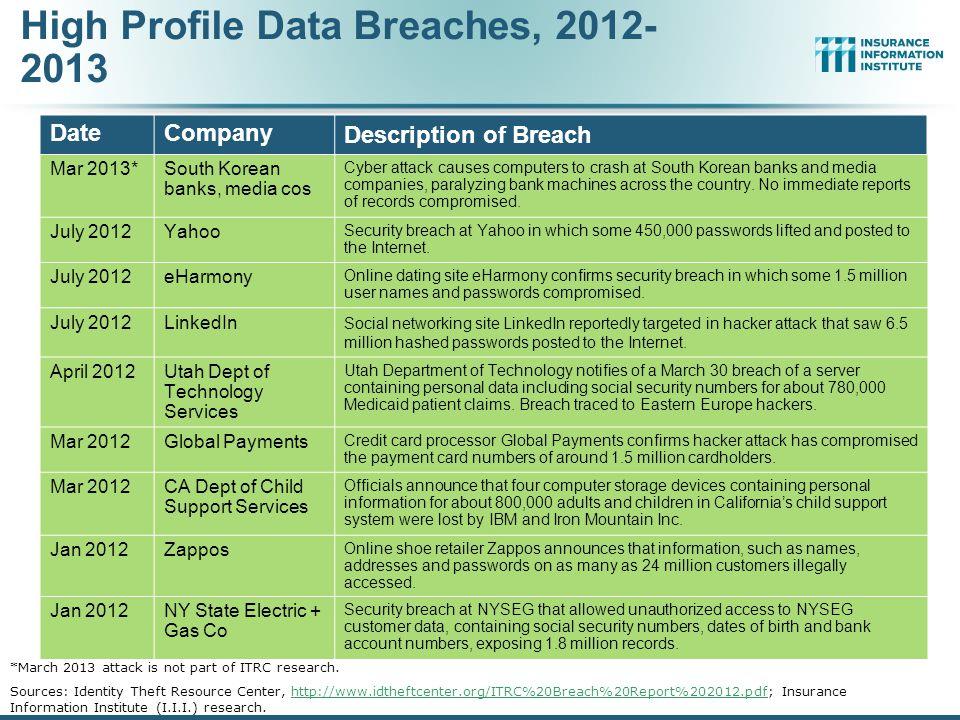 High Profile Data Breaches, 2012-2013