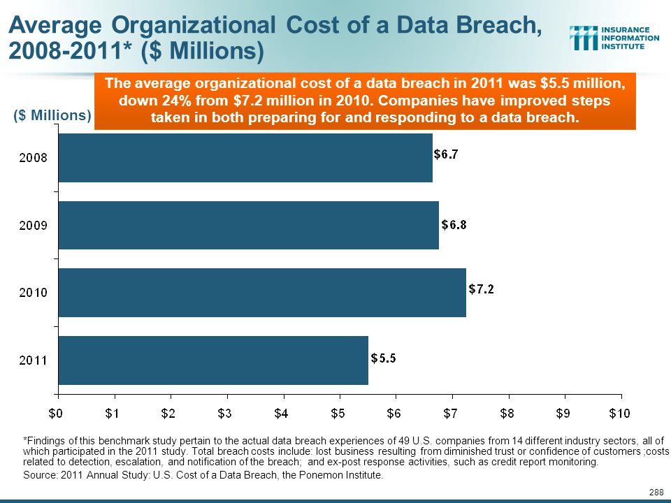 Average Organizational Cost of a Data Breach, 2008-2011* ($ Millions)