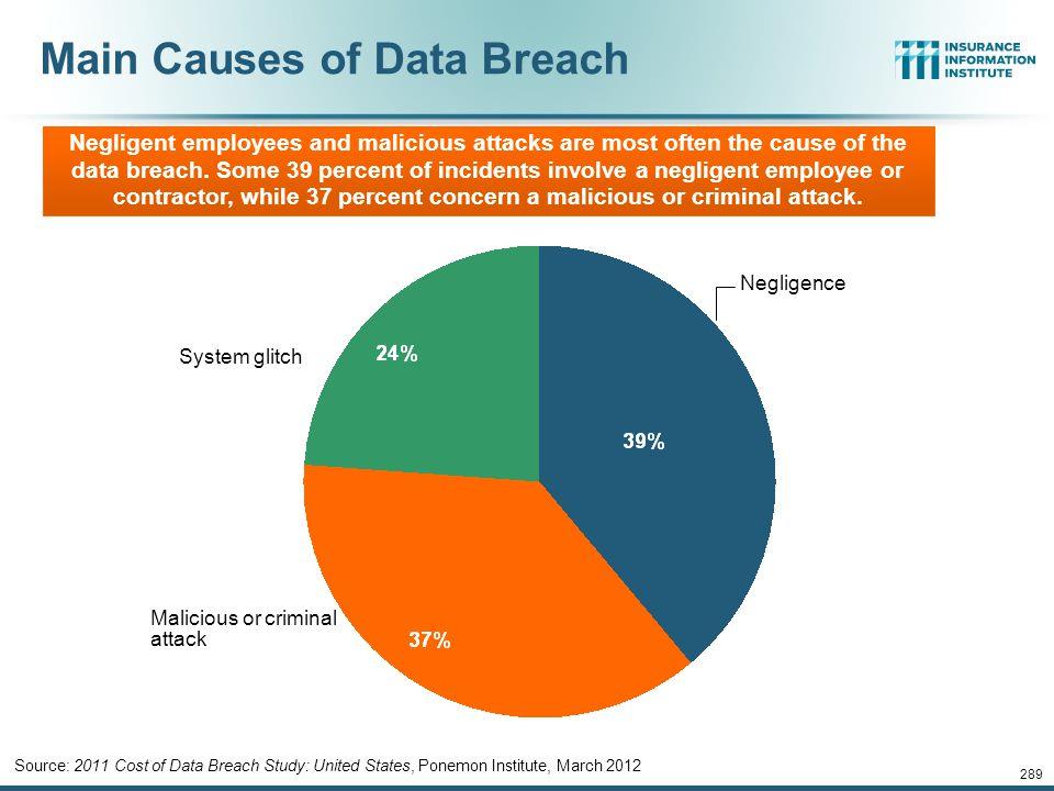 Main Causes of Data Breach