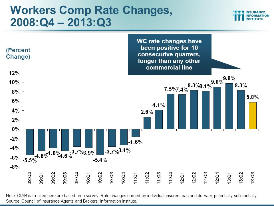 Workers Comp Rate Changes, 2008:Q4 – 2013:Q3