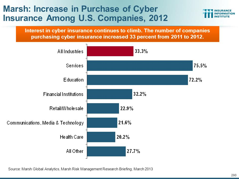 Marsh: Increase in Purchase of Cyber Insurance Among U. S