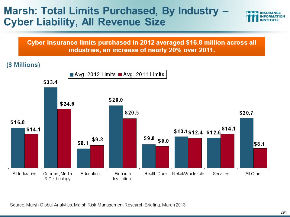 Marsh: Total Limits Purchased, By Industry – Cyber Liability, All Revenue Size