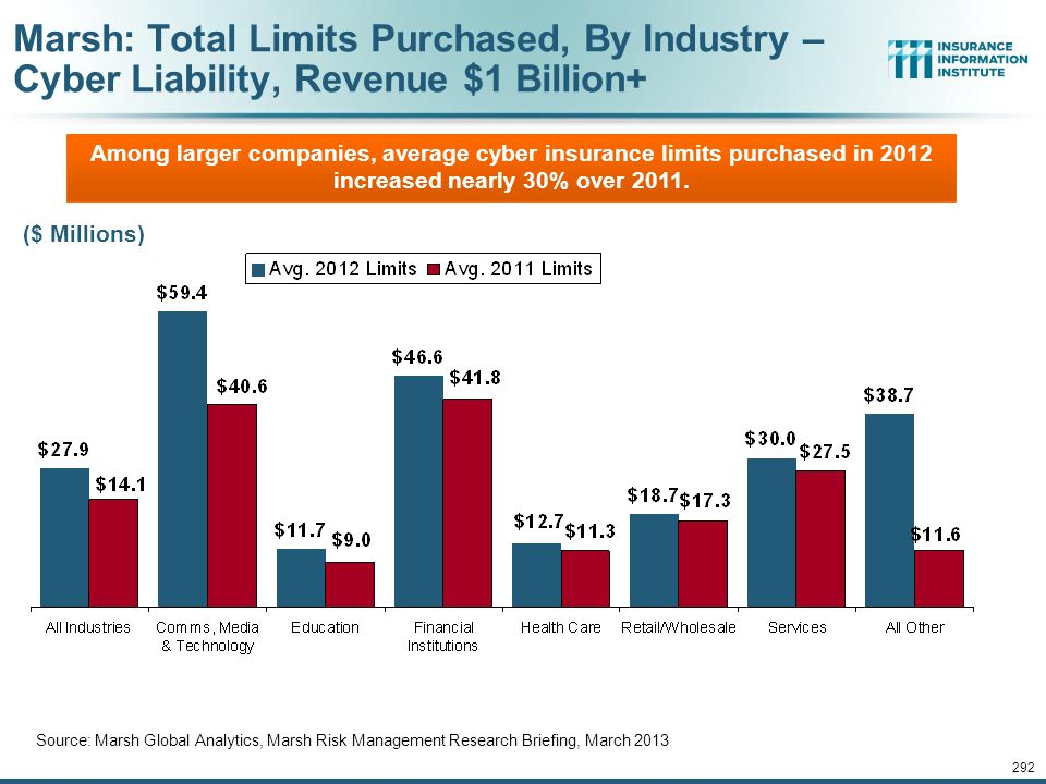 Marsh: Total Limits Purchased, By Industry – Cyber Liability, Revenue $1 Billion+