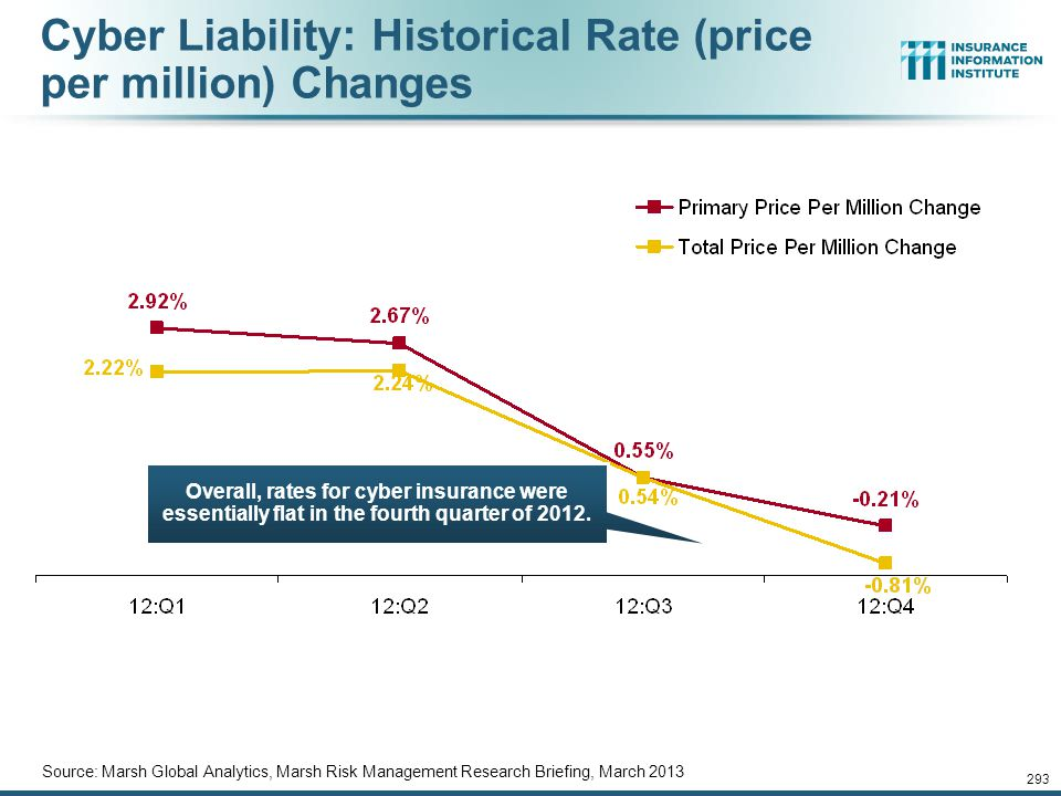 Cyber Liability: Historical Rate (price per million) Changes
