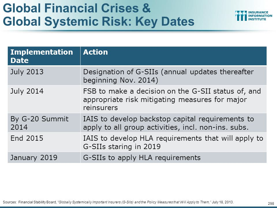 Global Financial Crises & Global Systemic Risk: Key Dates
