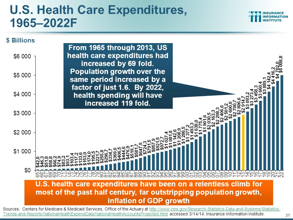 U.S. Health Care Expenditures, 1965–2022F
