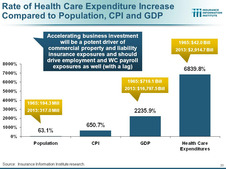 Rate of Health Care Expenditure Increase Compared to Population, CPI and GDP