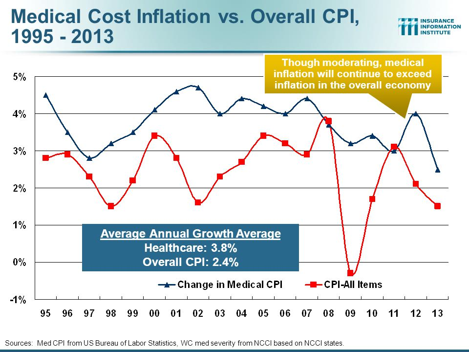 Medical Cost Inflation vs. Overall CPI, 1995 - 2013