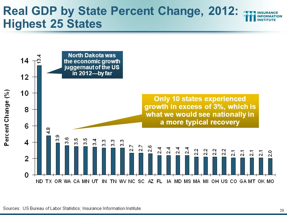 Real GDP by State Percent Change, 2012: Highest 25 States