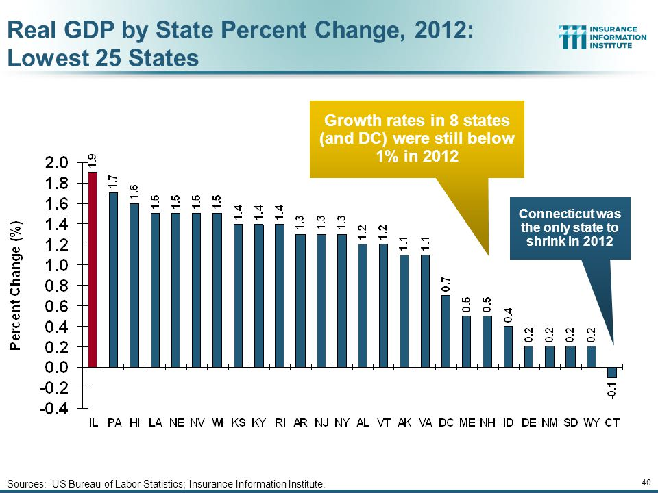 Real GDP by State Percent Change, 2012: Lowest 25 States