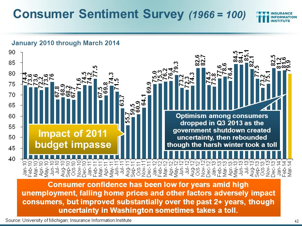 Impact of 2011 budget impasse