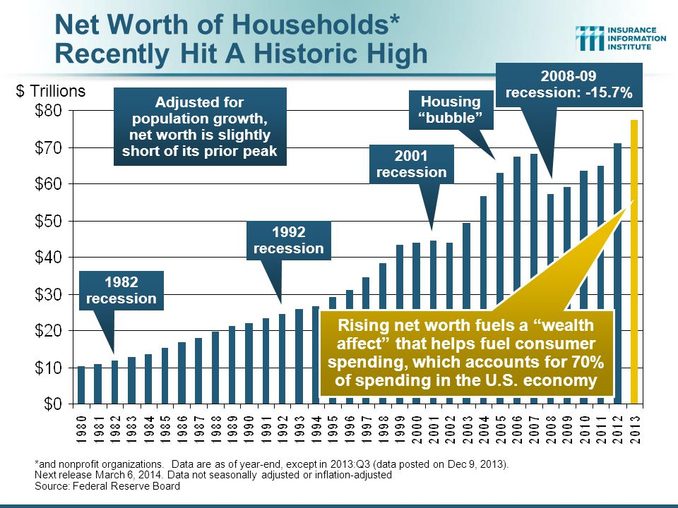 Net Worth of Households* Recently Hit A Historic High