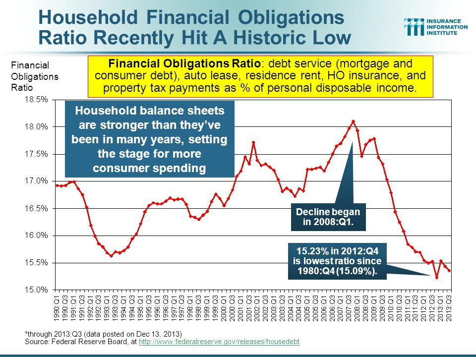 Household Financial Obligations Ratio Recently Hit A Historic Low