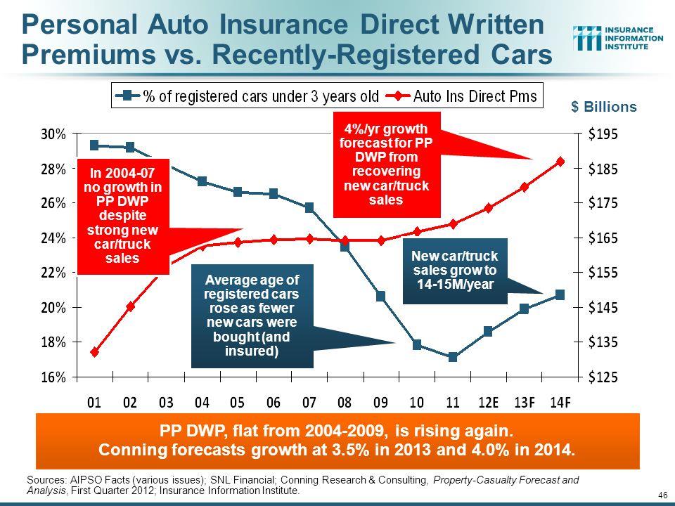 Personal Auto Insurance Direct Written Premiums vs