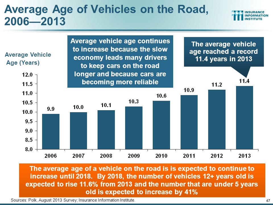 Average Age of Vehicles on the Road, 2006—2013