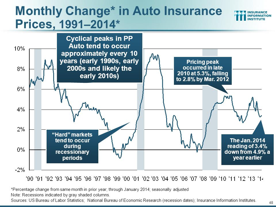 Monthly Change* in Auto Insurance Prices, 1991–2014*
