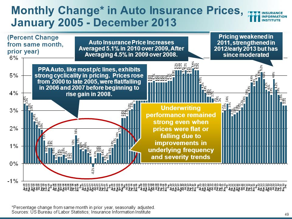 Monthly Change* in Auto Insurance Prices, January 2005 - December 2013