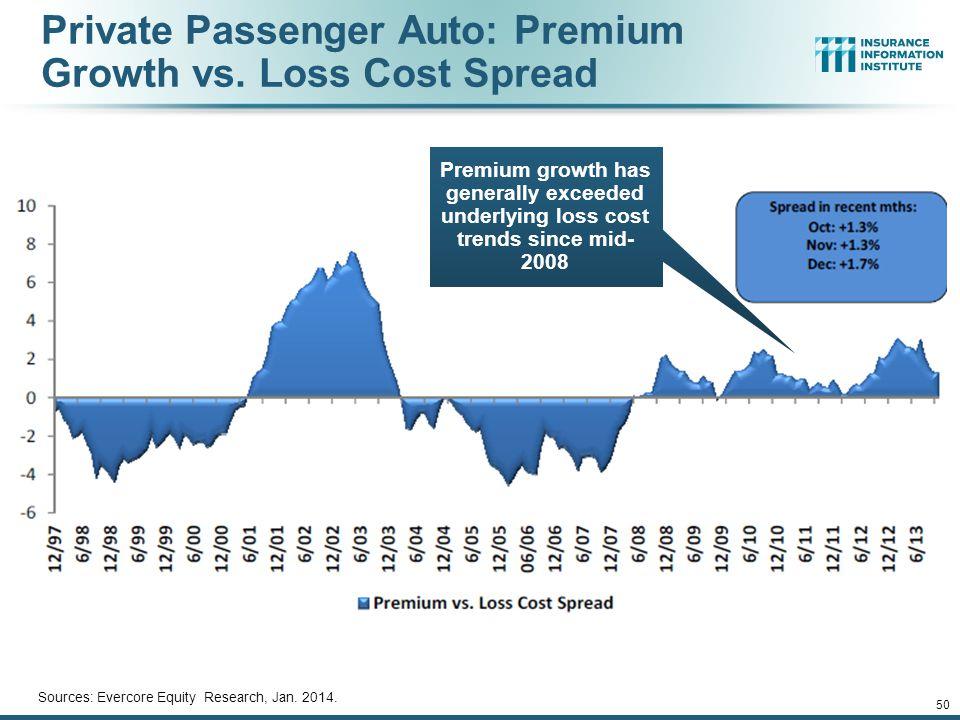 Private Passenger Auto: Premium Growth vs. Loss Cost Spread