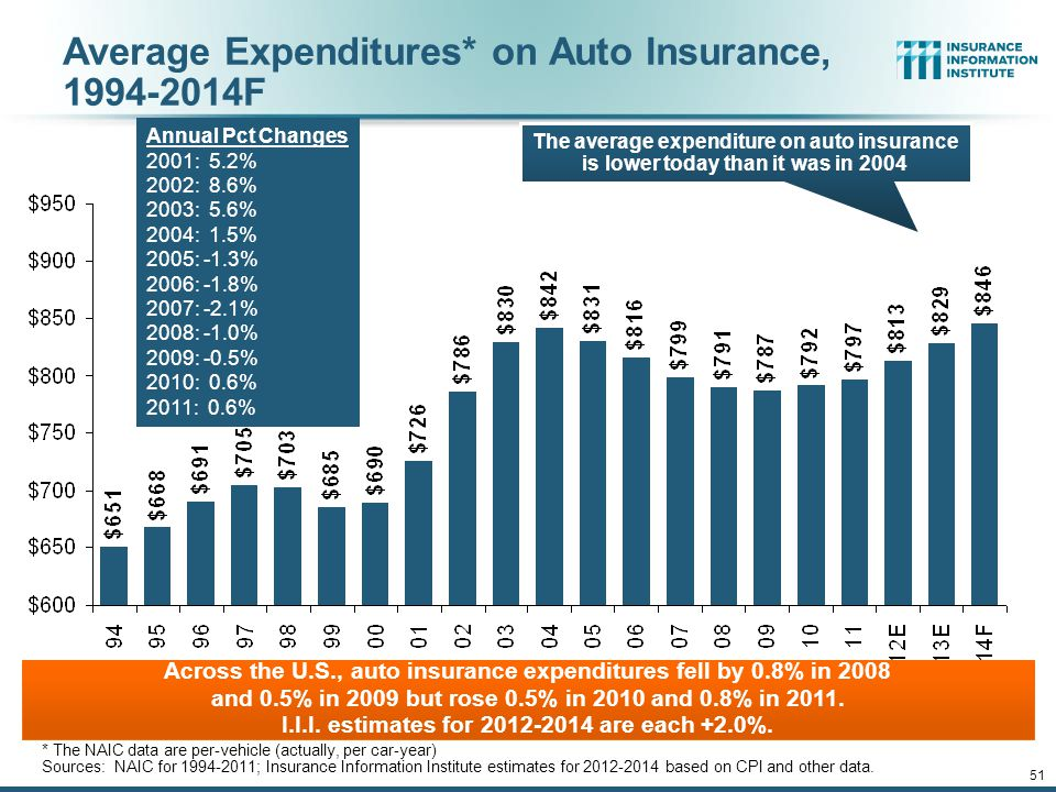 Average Expenditures* on Auto Insurance, 1994-2014F