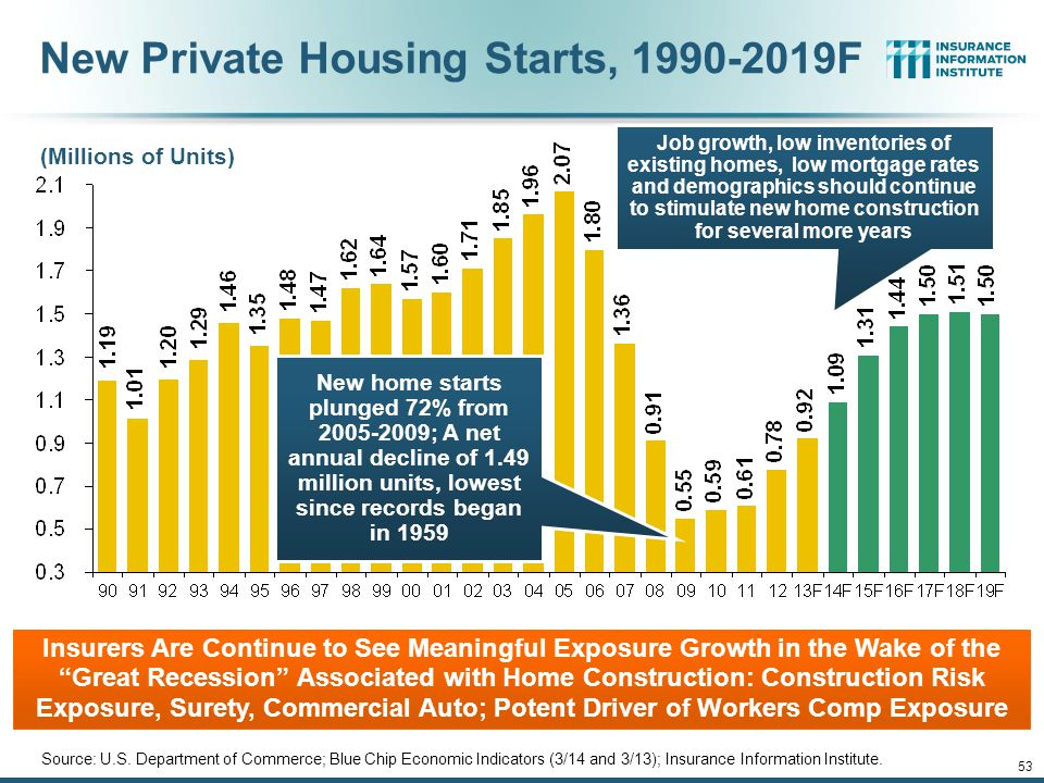 New Private Housing Starts, 1990-2019F