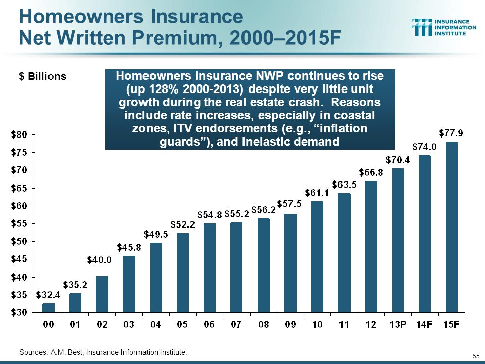 Homeowners Insurance Net Written Premium, 2000–2015F