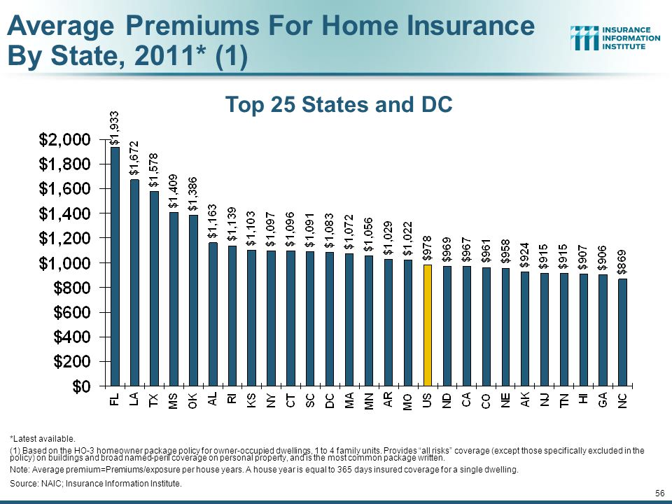 Average Premiums For Home Insurance By State, 2011* (1)