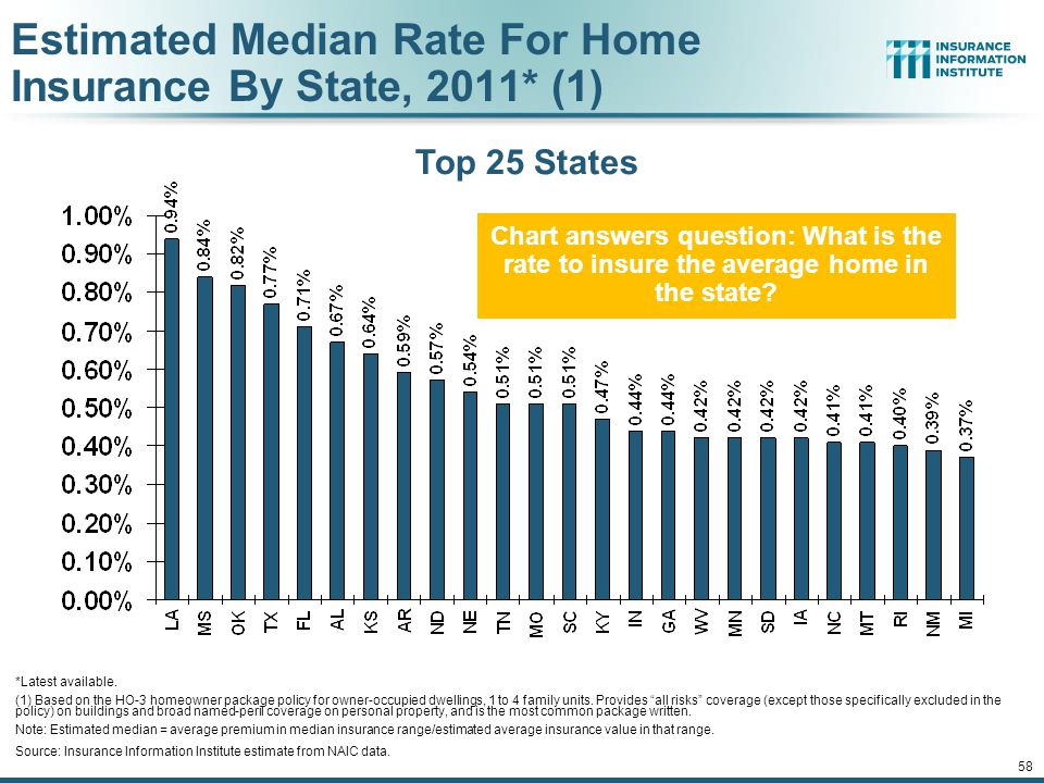 Estimated Median Rate For Home Insurance By State, 2011* (1)