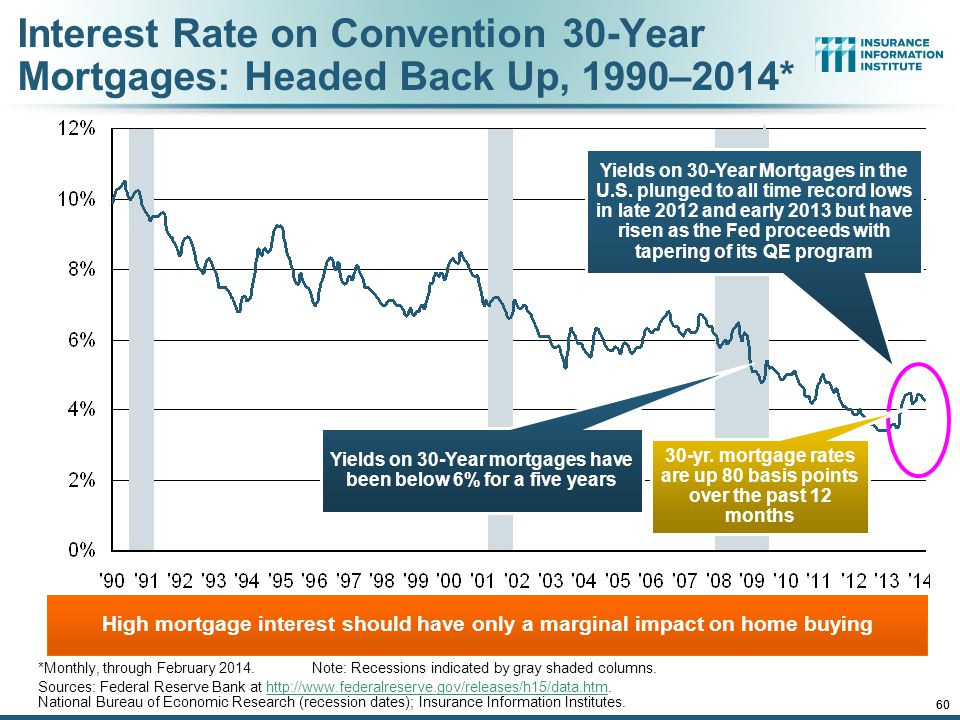 Interest Rate on Convention 30-Year Mortgages: Headed Back Up, 1990–2014*