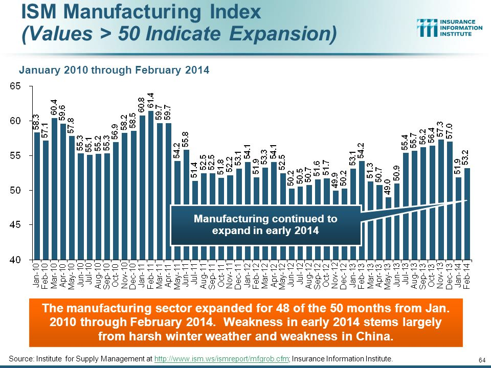 Manufacturing continued to expand in early 2014