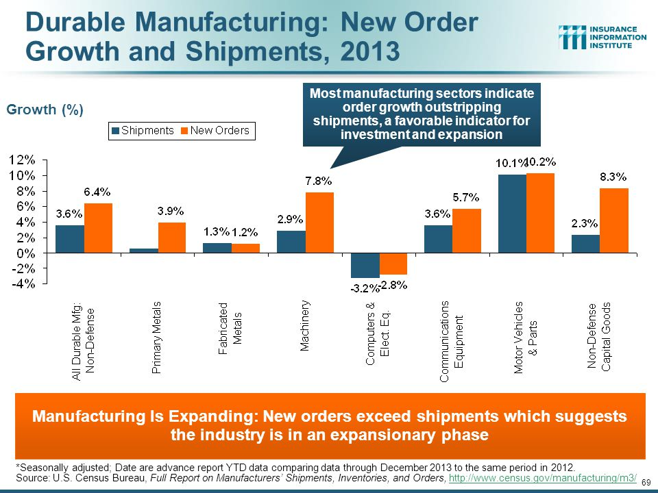 Durable Manufacturing: New Order Growth and Shipments, 2013