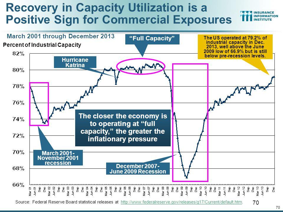 March 2001-November 2001 recession December 2007- June 2009 Recession