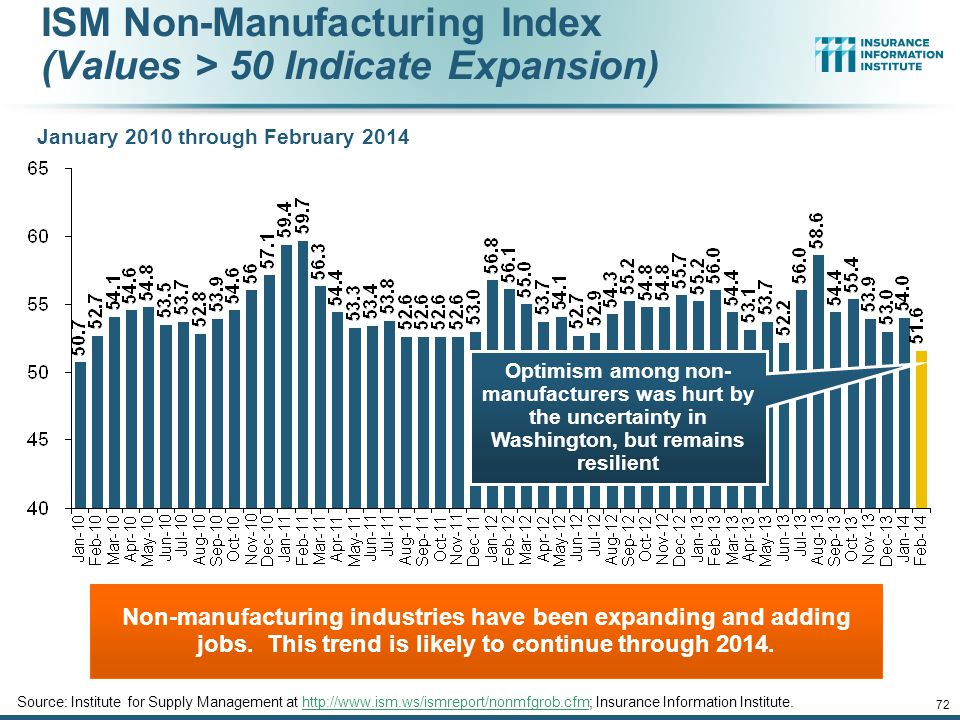 ISM Non-Manufacturing Index (Values > 50 Indicate Expansion)