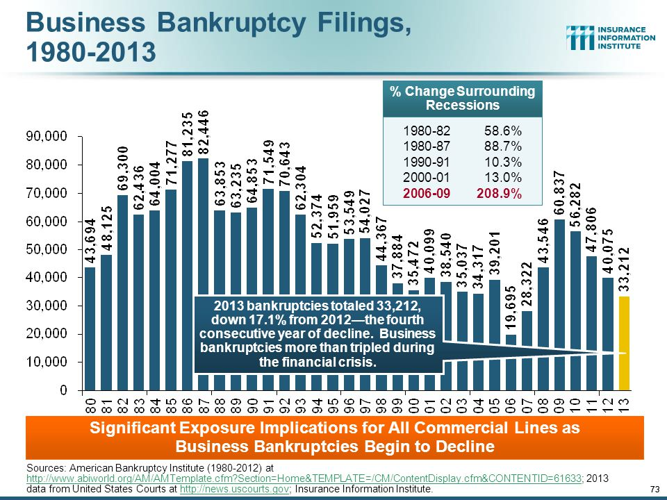 Business Bankruptcy Filings, 1980-2013