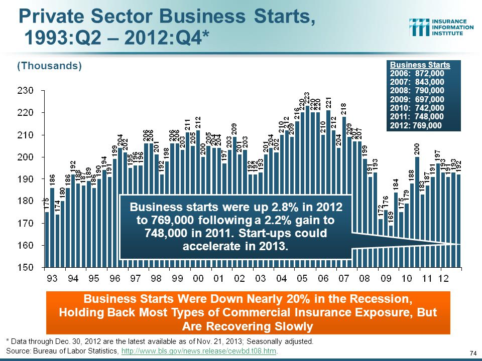 Private Sector Business Starts, 1993:Q2 – 2012:Q4*