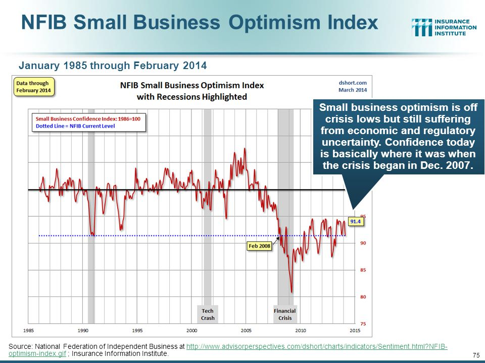 NFIB Small Business Optimism Index
