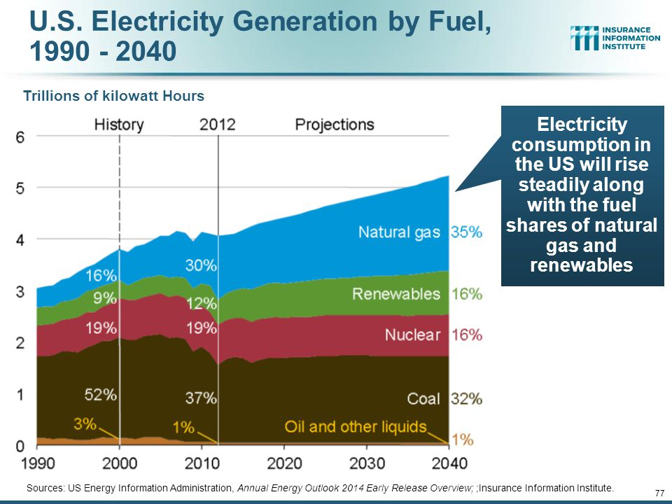 U.S. Electricity Generation by Fuel, 1990 - 2040